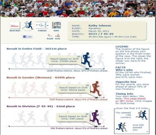 La_marathon_results